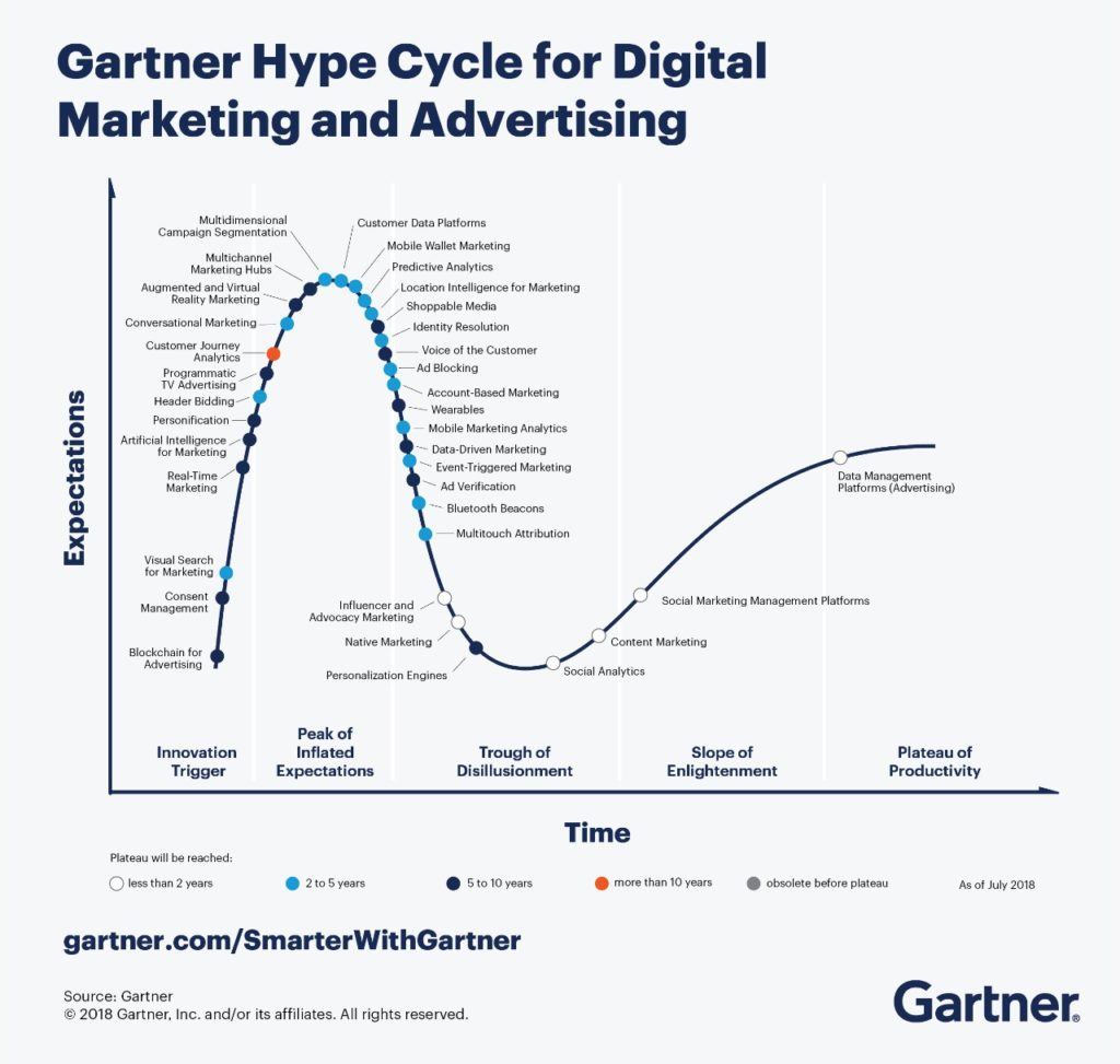 """Emergin Technology Hype Cycle"" by Gartner."